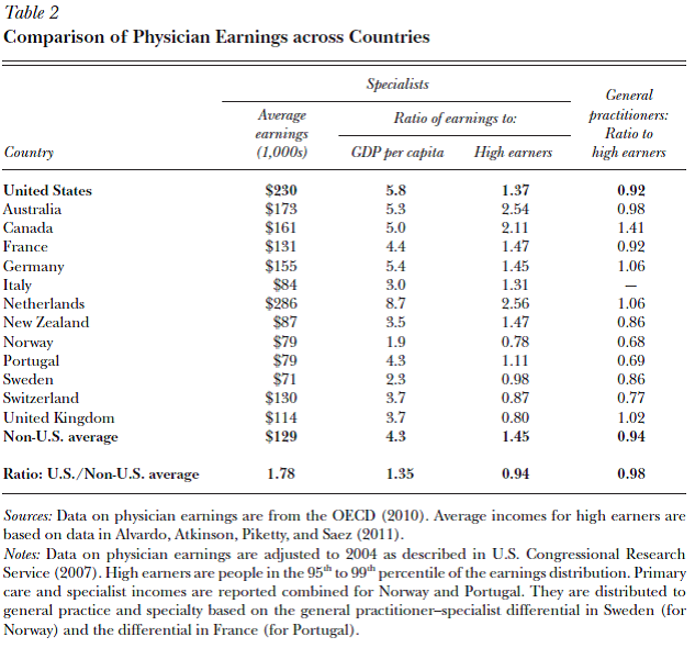 Average doctor earnings by country
