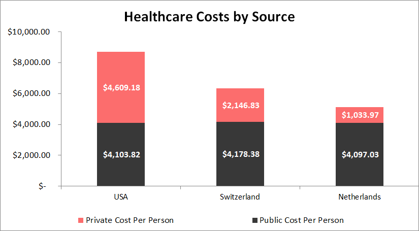 Universal Healthcare Would Cost