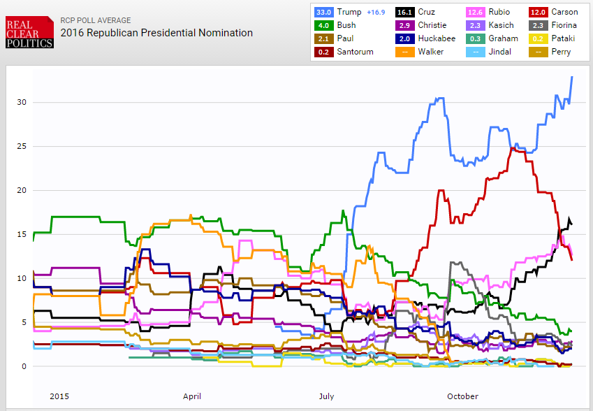 Republican Candidates 1Y Poll Data