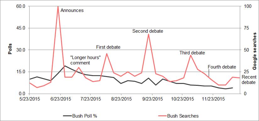 bush-polls-searches