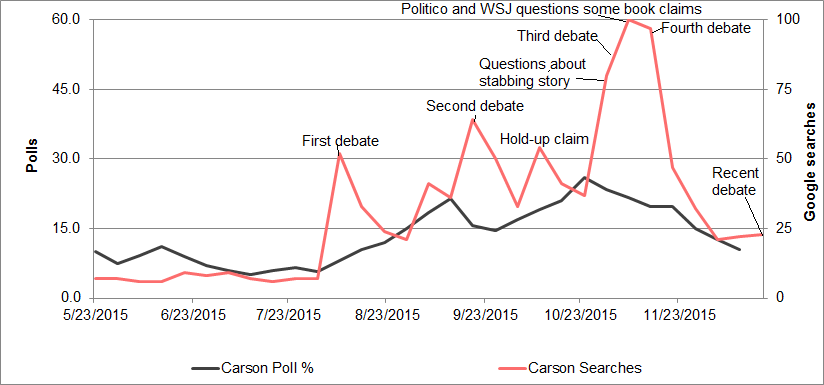 Ben Carson polls vs. media coverage