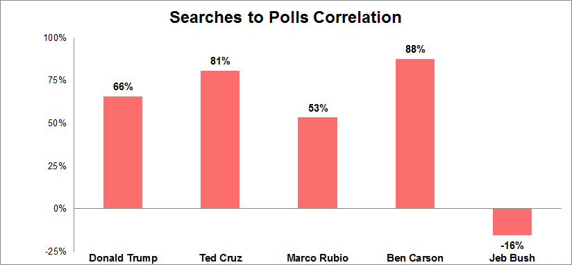 Correlations between publicity and polls for Republicans