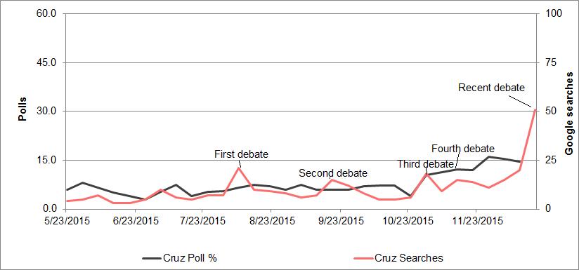 Cruz media vs. polls