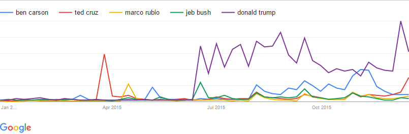 Google Trends for top republican candidates