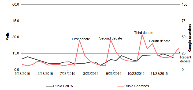 rubio-polls-searches