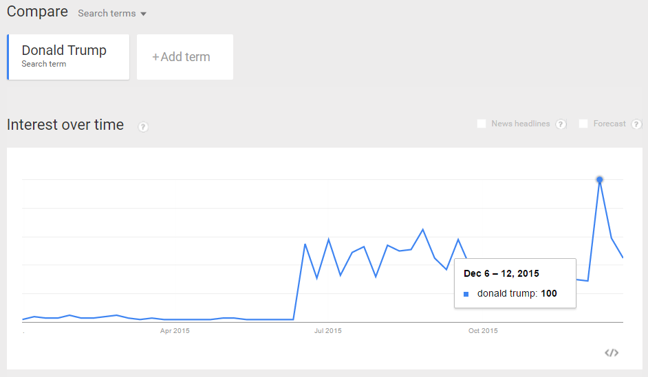 trump-google-trends