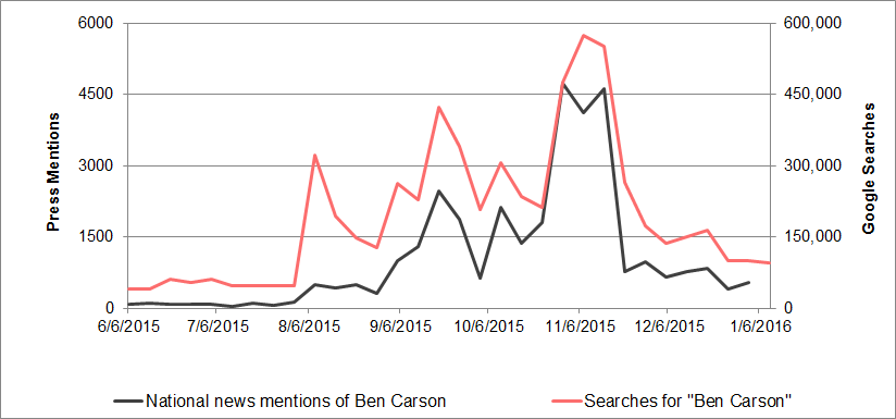 Ben Carson media mentions vs. search interest