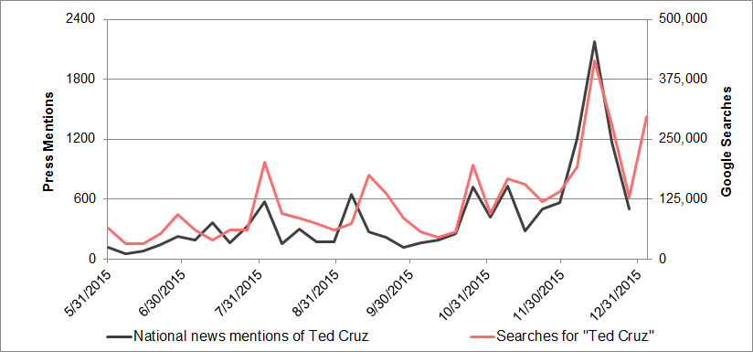 Ted Cruz media mentions vs. search interest