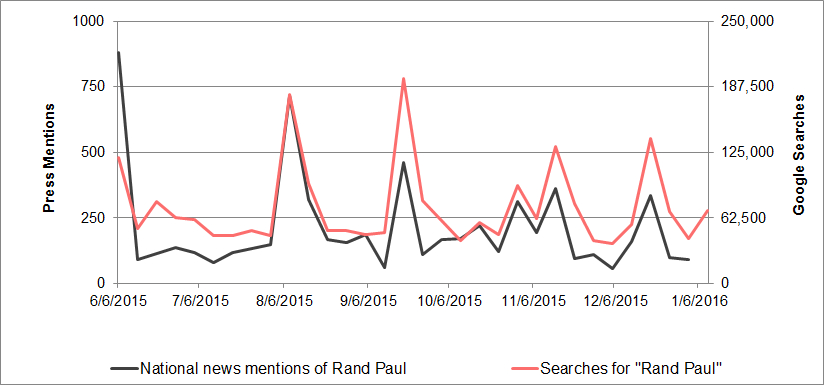 Rand Paul media mentions vs. search interest