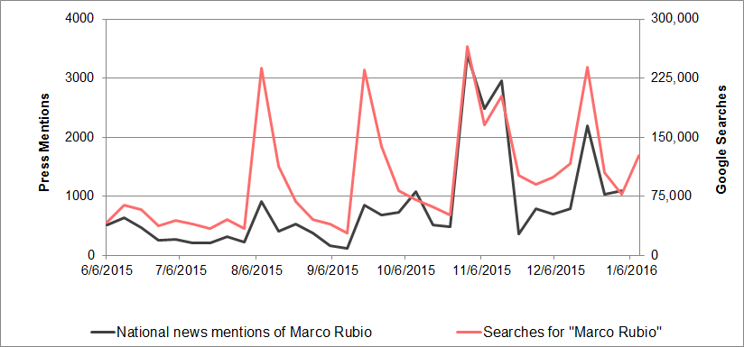 Marco Rubio media mentions vs. search interest