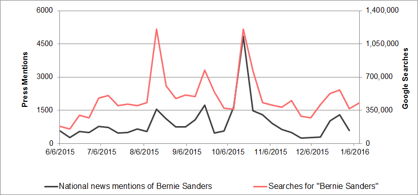 Bernie Sanders media mentions vs. search interest