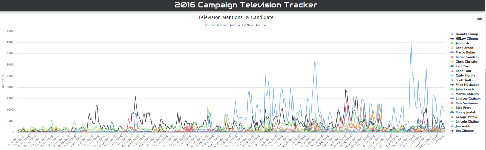 TV mentions by candidate