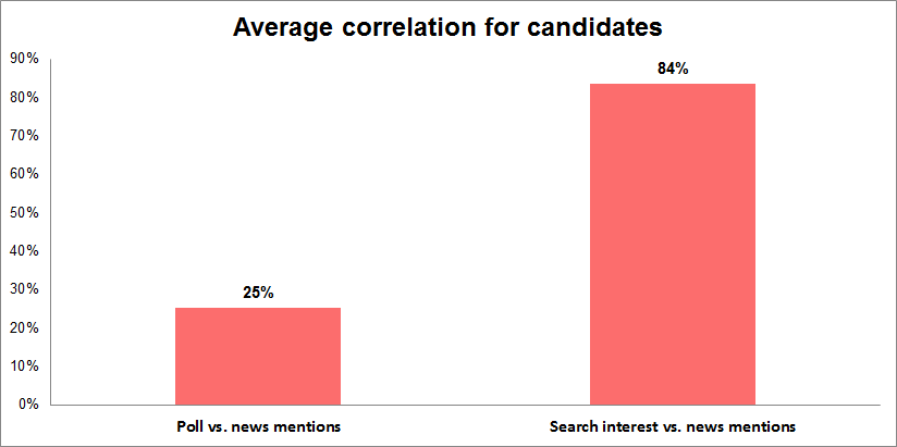 Why the media covers candidates