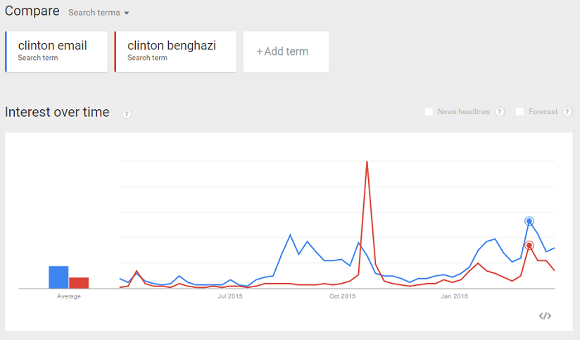 clinton-scandals-trend