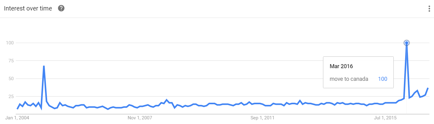 google-trends-move-to-canada-2004