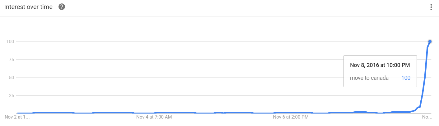 google-trends-move-to-canada