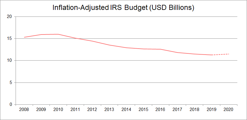 IRS inflation-adjusted budget