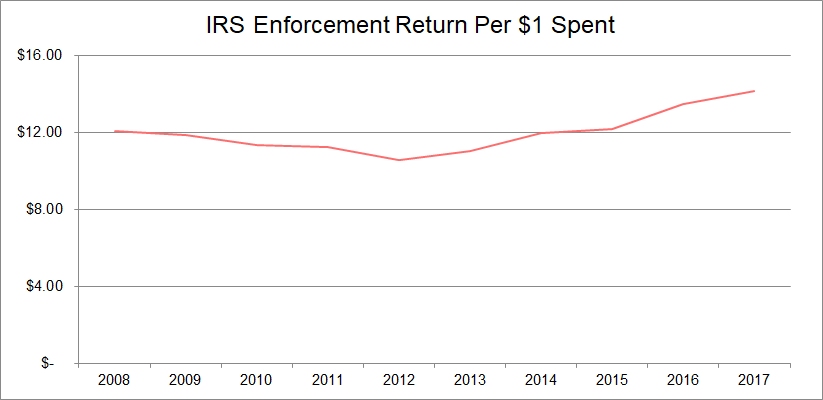 IRS enforcement return per $1 spent