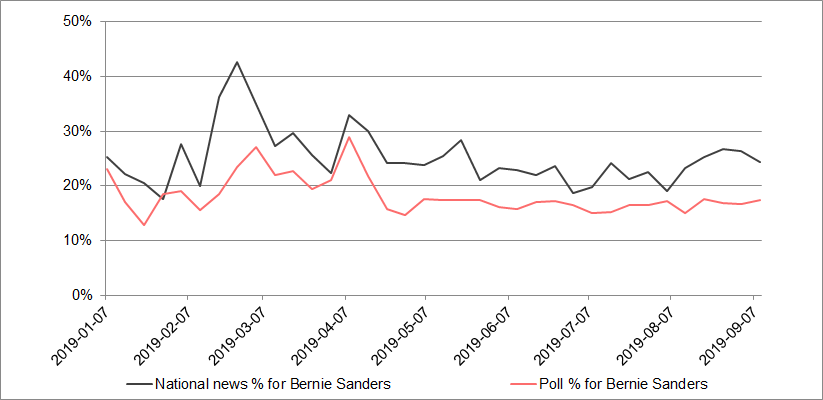 Bernie Sanders media coverage versus polls