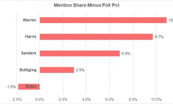 Joe Biden media coverage versus polls