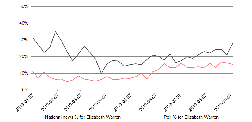 Elizabeth Warren media coverage versus polls