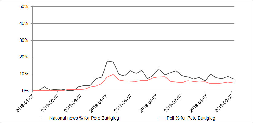 Pete Buttigieg media coverage versus polls