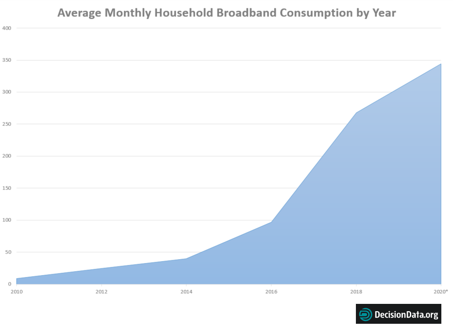 Report The Average Household S Internet Data Usage Has Jumped 38x In 10 Years Decisiondata